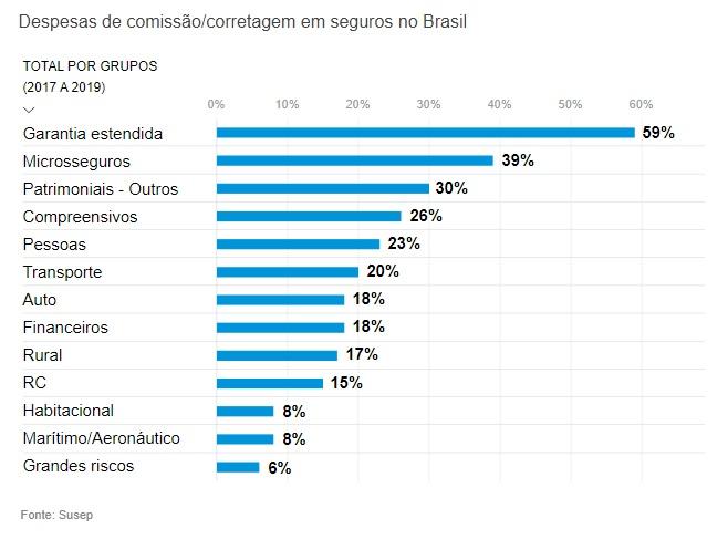 despesas-de-corretagem-no-brasil-2017-a-2019