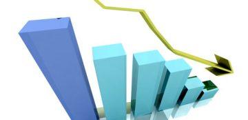 Queda na capitalização puxa crescimento do mercado para baixo