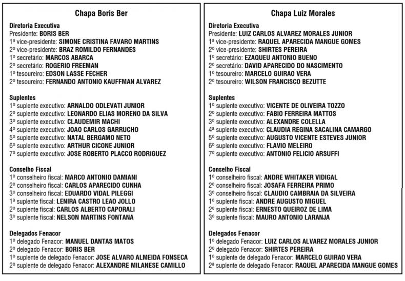 eleicoes_sincorsp_chapas